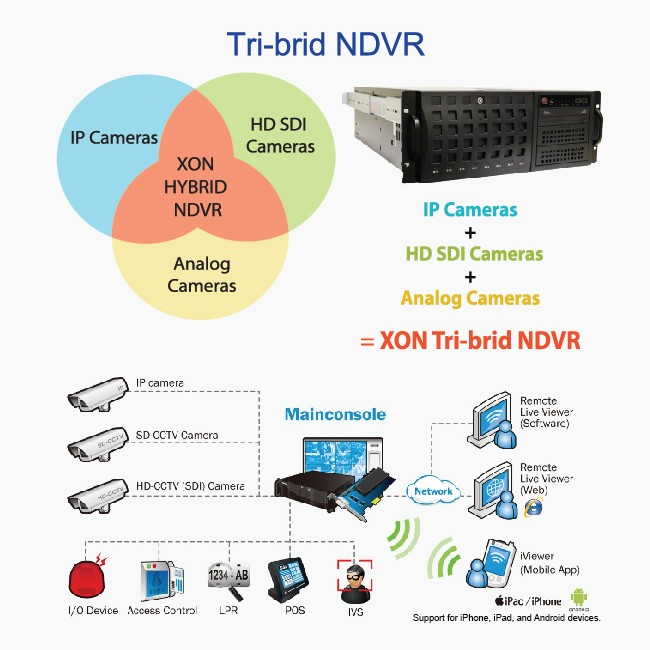 X-ON NDVR SYSTEMS